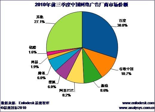 搜索引擎厂商占中国网络广告市场大额