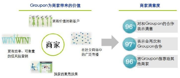 魏朱商业模式结构图
