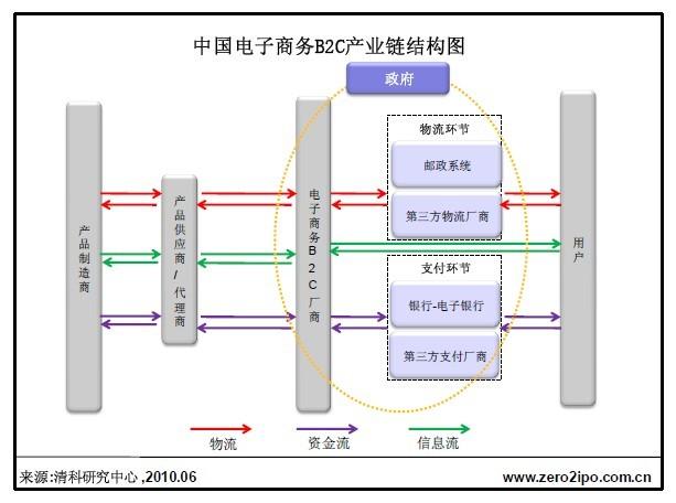 中国电子商务B2C市场产业链分析