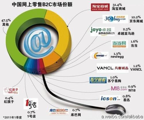 网上零售B2C市场份额