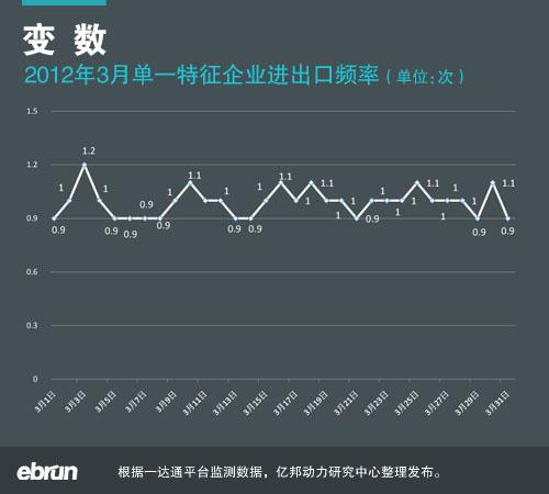 中小企业外贸指数报告 2012年3月