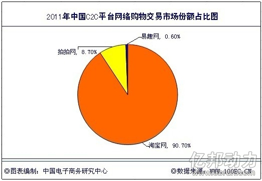 2011年中国C2C平台网络购物交易市场份额占比图-电商企业抢占市