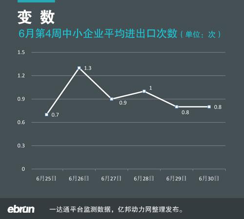 4周 中小企业外贸指数报告