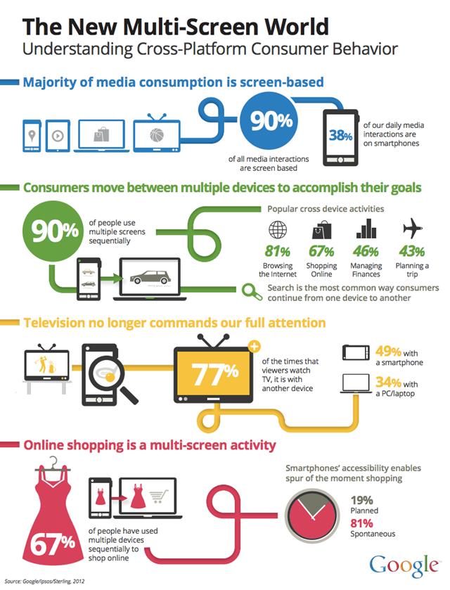 多屏时代的跨平台消费行为分析 - 其他-cn.e7wan.com