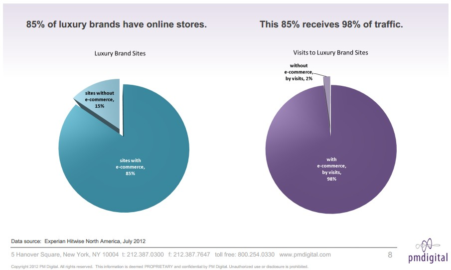 国外奢侈品牌在线营销的数据分析