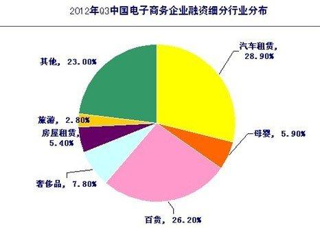 国内垂直行业b2c_q3汽车租赁b2c融资金额占全行业28.9%