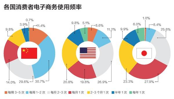 今年2月,日本经济产业省发布了一份名为《2011年日本经济信息社会基础建设(电子商务市场调查)》的报告书,通过对中国、美国、日本、越南等6国的电子商务市场进行市场调研,比较全面地展现了6国的电子商务市场状况,以及对未来的发展趋势作了一定预测。 宏观经济形势 国家的宏观经济形势和互联网使用现状会对电子商务产生重要影响,所以,首先对二者情况进行说明。 中国经济2011年GDP总值为47万亿元,同比增长9.