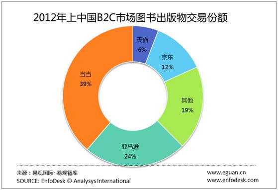 国内垂直行业b2c_上半年中国b2c达1811亿 3c类约580亿