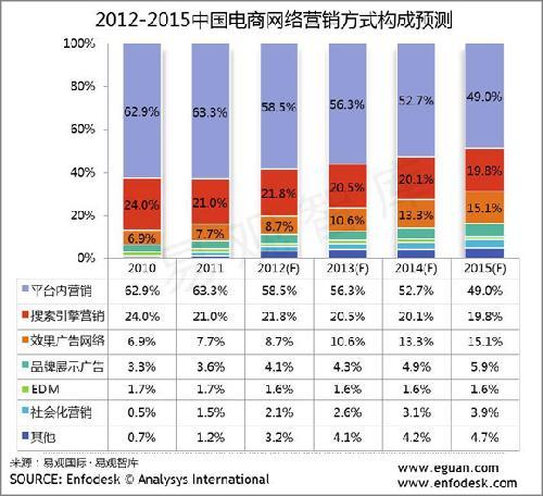 2015年中国电商网络营销将达488.7亿元