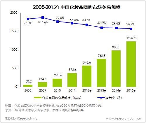 国内垂直行业b2c_中国化妆品垂直b2c两强格局形成