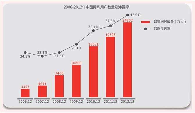 爱点击:2013年中国网络购物市场报告