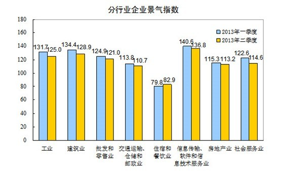 国家统计局:2013年上半年经济数据解读