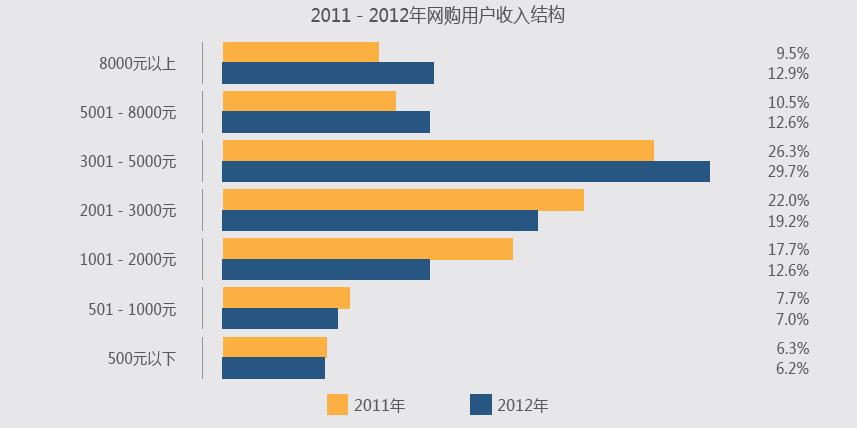 2013年消费品市场_2013年网购市场报告 去年人均消费5203元-零售-亿邦动力网