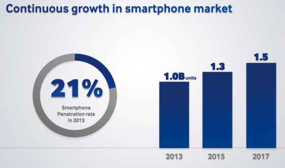 """三星联席CEO申宗钧周三表示,该公司今年的Galaxy S和Galaxy Note手机出货量将超过1亿部。  中国、印度和巴西市场的智能手机渗透率迅速提高  三星Galaxy S和Note手机今年出货量将超1亿部  智能手机市场持续增长,2017年全球出货量将达15亿部 [[img title=""""Android"""