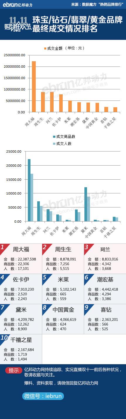 2013双十一珠宝热销品牌前十排行榜