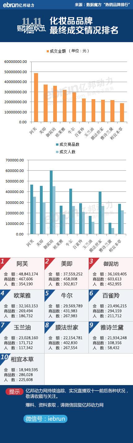 2013双十一化妆品热销品牌前十排行榜