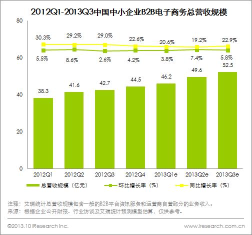 Q3中小企业B2B电商市场营收52.5亿元
