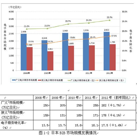 中国电子商务设备行业市场调查研究报告(目录)