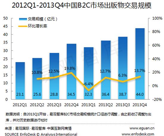2013年q4中国b2c图书交易规模达44亿 - 电商服务数据