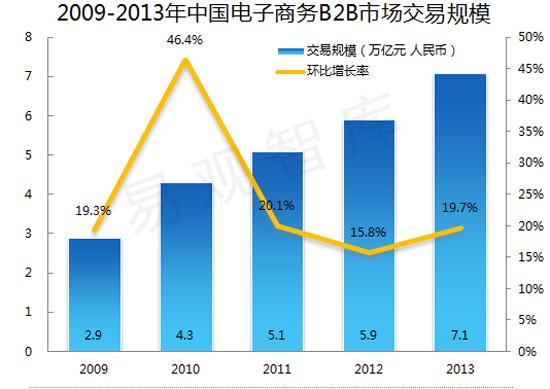 中国B2B