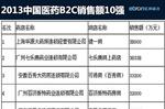 2013年医药B2C交易规模达42.6亿 同增166%