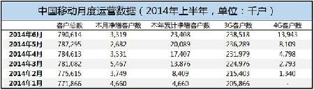 6月中移动4G用户增583.4万 总数1394.3万
