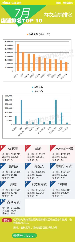 淘宝top是什么意思_7月淘宝天猫店铺top10:20类目够不够?