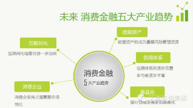 分析:互联网时代的消费金融产业升级