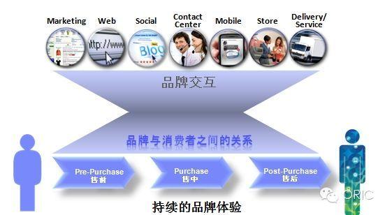 电商o2o全渠道零售框架和流程(含ppt)
