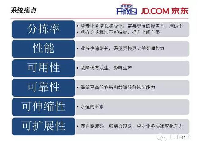 33张ppt解密京东物流配送分拣系统