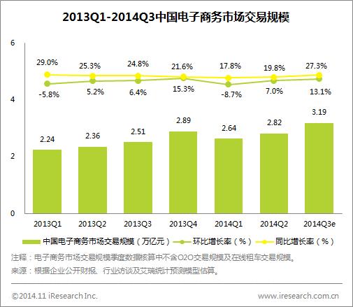 1%. 艾瑞分析认为,中小企业b2b电子商务市场(交易额同比增长11.