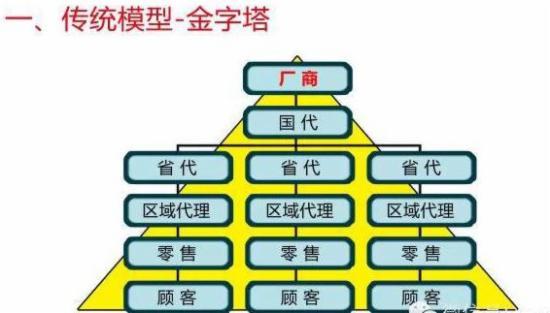 传统商业、电子商务、移动电商,啥区别 - 第1张  | vicken电商运营