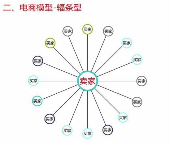 传统商业、电子商务、移动电商,啥区别 - 第2张  | vicken电商运营