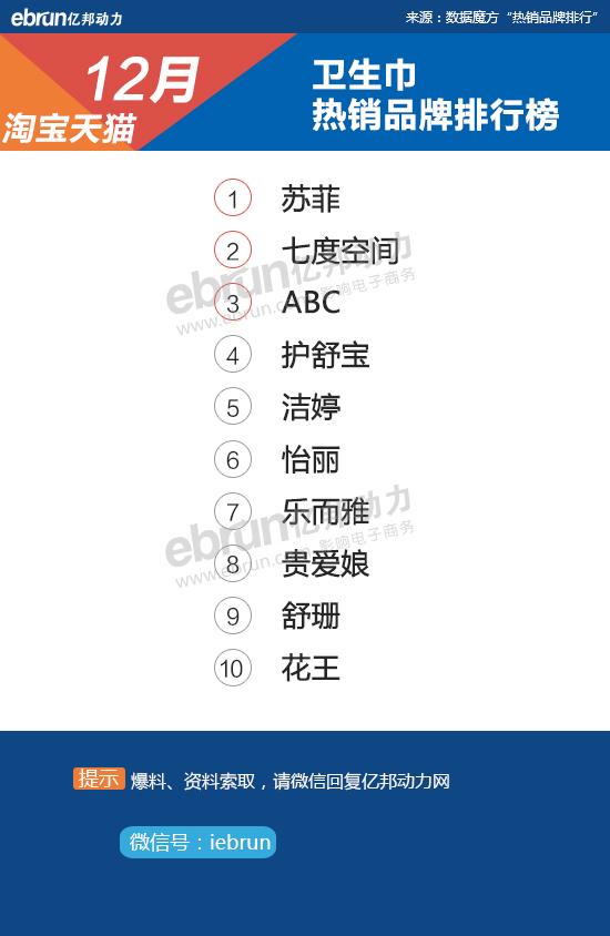 【淘宝12月热销榜】28大类目top10品牌