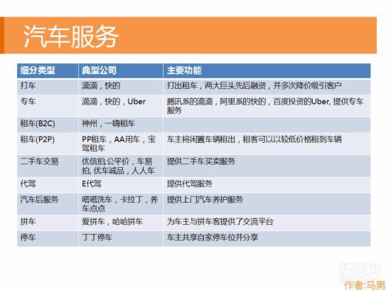 O2O行业研究报告 - 第14张  | vicken电商运营