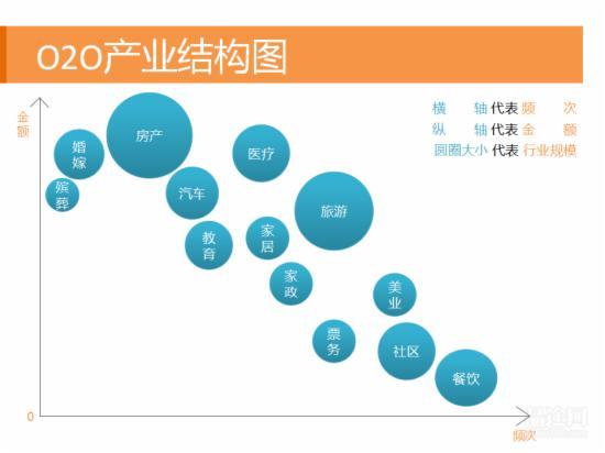 O2O行业研究报告 - 第6张  | vicken电商运营
