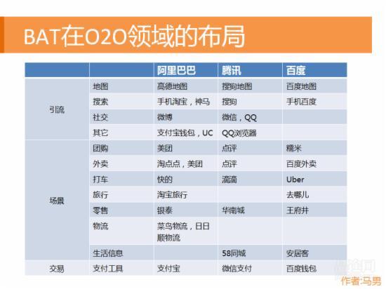 O2O行业研究报告 - 第19张  | vicken电商运营