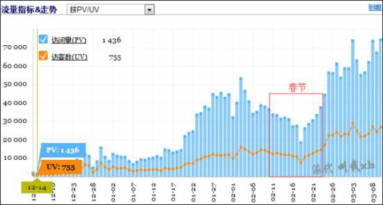 淘宝SEO三部曲:二个月日访客700到30000 - 第1张  | vicken电商运营
