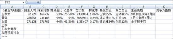 淘宝SEO三部曲:二个月日访客700到30000 - 第5张    vicken电商运营