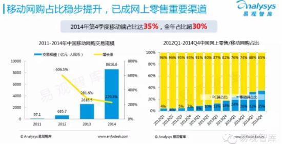 2015年中国网上零售市场企业研究报告 - 第3张  | vicken电商运营