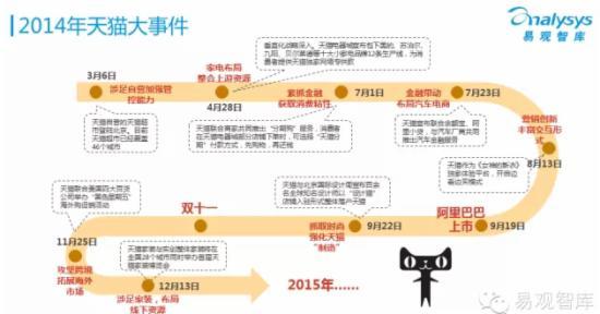2015年中国网上零售市场企业研究报告 - 第8张  | vicken电商运营