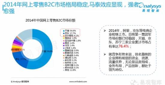 2015年中国网上零售市场企业研究报告 - 第4张  | vicken电商运营