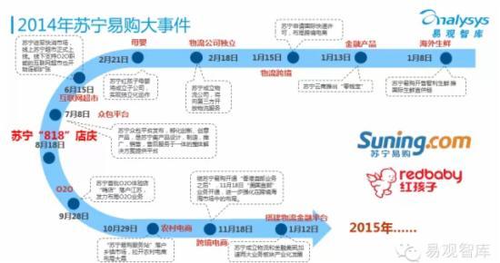 2015年中国网上零售市场企业研究报告 - 第12张  | vicken电商运营