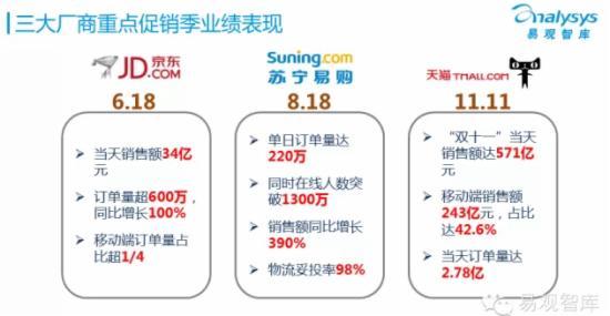 2015年中国网上零售市场企业研究报告 - 第6张  | vicken电商运营