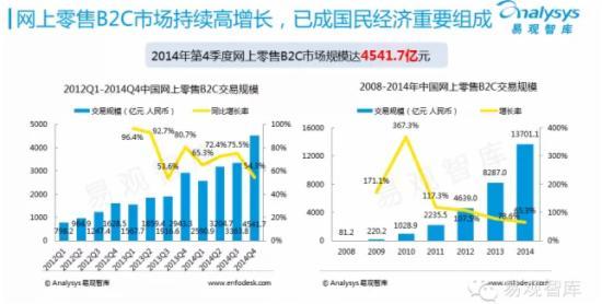 2015年中国网上零售市场企业研究报告 - 第2张  | vicken电商运营