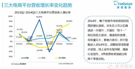 2015年中国网上零售市场企业研究报告 - 第5张  | vicken电商运营