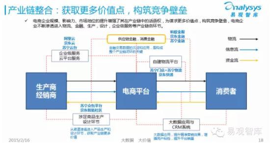 2015年中国网上零售市场企业研究报告 - 第16张  | vicken电商运营