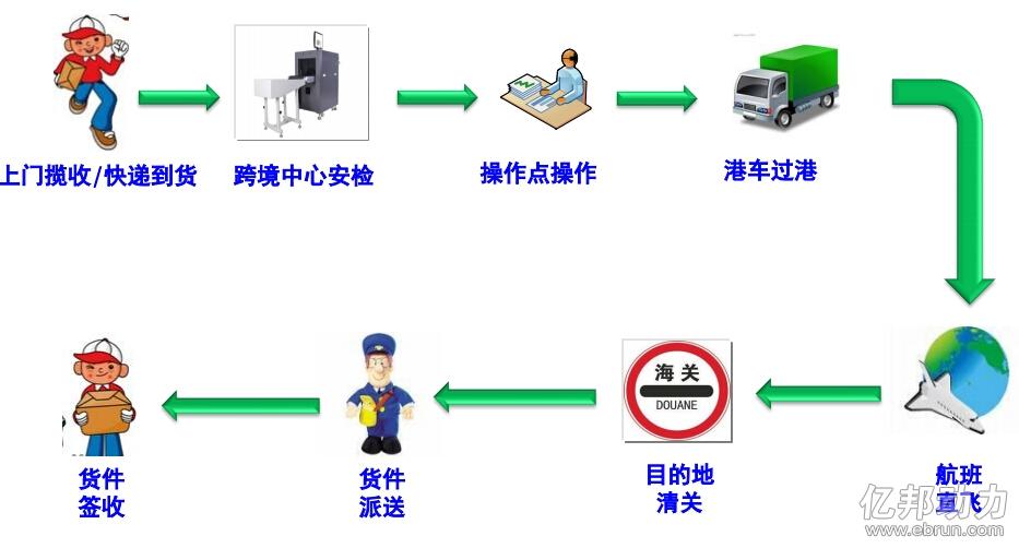 ppt 流程步骤图