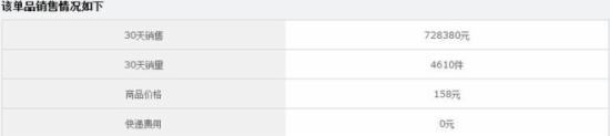 15天爆卖4610件,教你分析竞争对手数据 - 第3张  | vicken电商运营