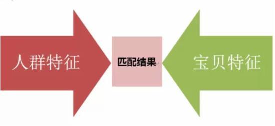 从零开始学习淘宝SEO(二) - 第7张  | vicken电商运营